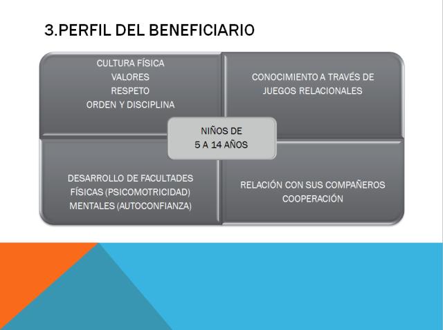 perfil del beneficiario
